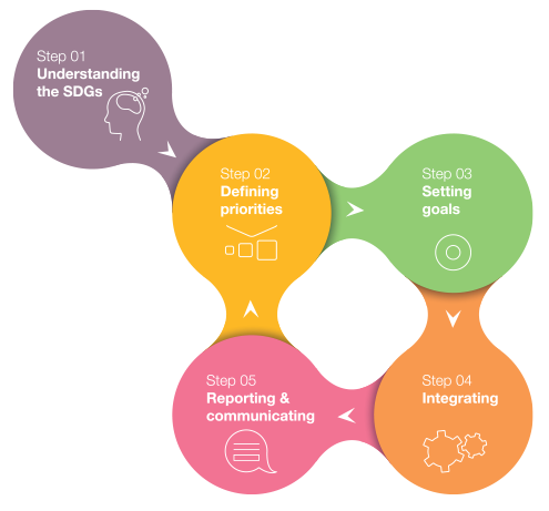 5 steps for applying the Sustainable Development Goals to your business strategy